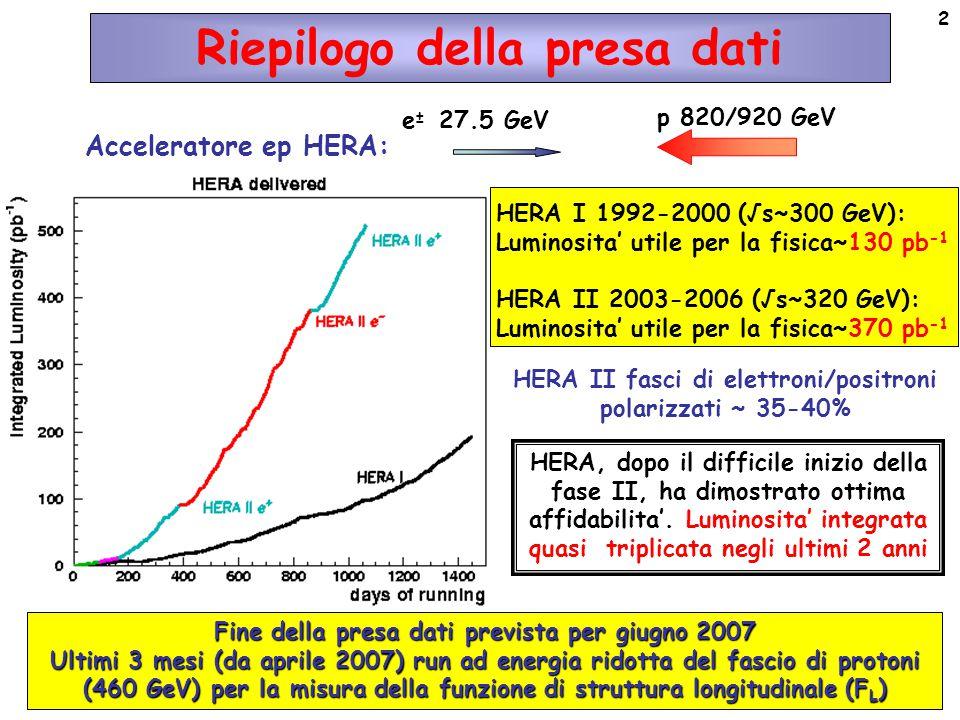 2 Riepilogo della presa dati Acceleratore ep HERA: e ± 27.5 GeV p 820/920 GeV HERA II fasci di elettroni/positroni polarizzati ~ 35-40% HERA I 1992-2000 (√s~300 GeV): Luminosita' utile per la fisica~130 pb -1 HERA II 2003-2006 (√s~320 GeV): Luminosita' utile per la fisica~370 pb -1 HERA, dopo il difficile inizio della fase II, ha dimostrato ottima affidabilita'.