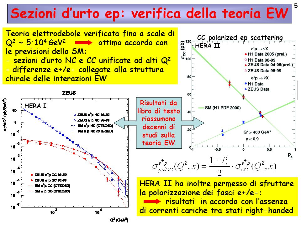 5 Sezioni d'urto ep: verifica della teoria EW Teoria elettrodebole verificata fino a scale di Q 2 ~ 5 · 10 4 GeV 2 ottimo accordo con le previsioni dello SM: - sezioni d'urto NC e CC unificate ad alti Q 2 - differenze e+/e- collegate alla struttura chirale delle interazioni EW HERA II ha inoltre permesso di sfruttare la polarizzazione dei fasci e+/e-: risultati in accordo con l'assenza di correnti cariche tra stati right-handed CC polarized ep scattering HERA I HERA II Risultati da libro di testo riassumono decenni di studi sulla teoria EW