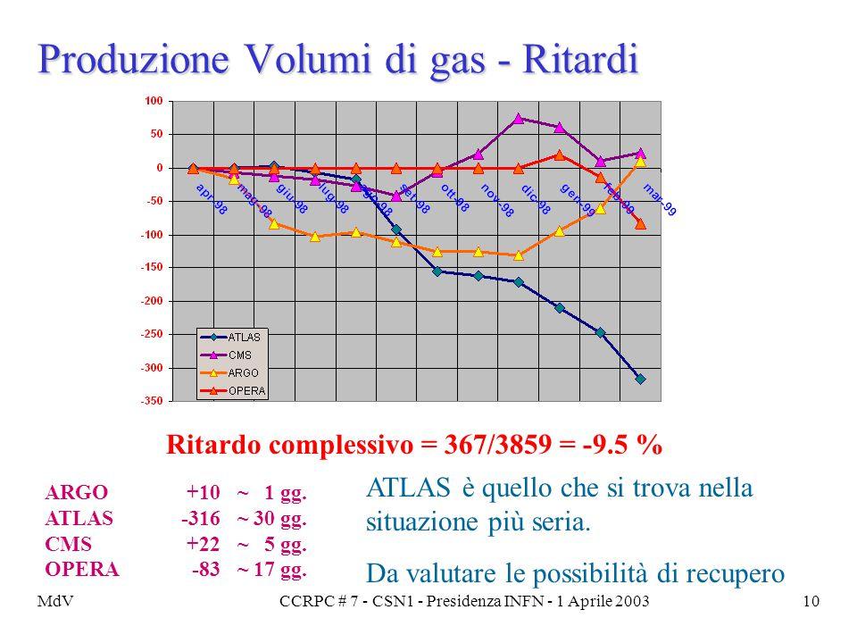 MdVCCRPC # 7 - CSN1 - Presidenza INFN - 1 Aprile 200310 Produzione Volumi di gas - Ritardi ARGO+10~ 1 gg. ATLAS-316~ 30 gg. CMS+22~ 5 gg. OPERA-83~ 17
