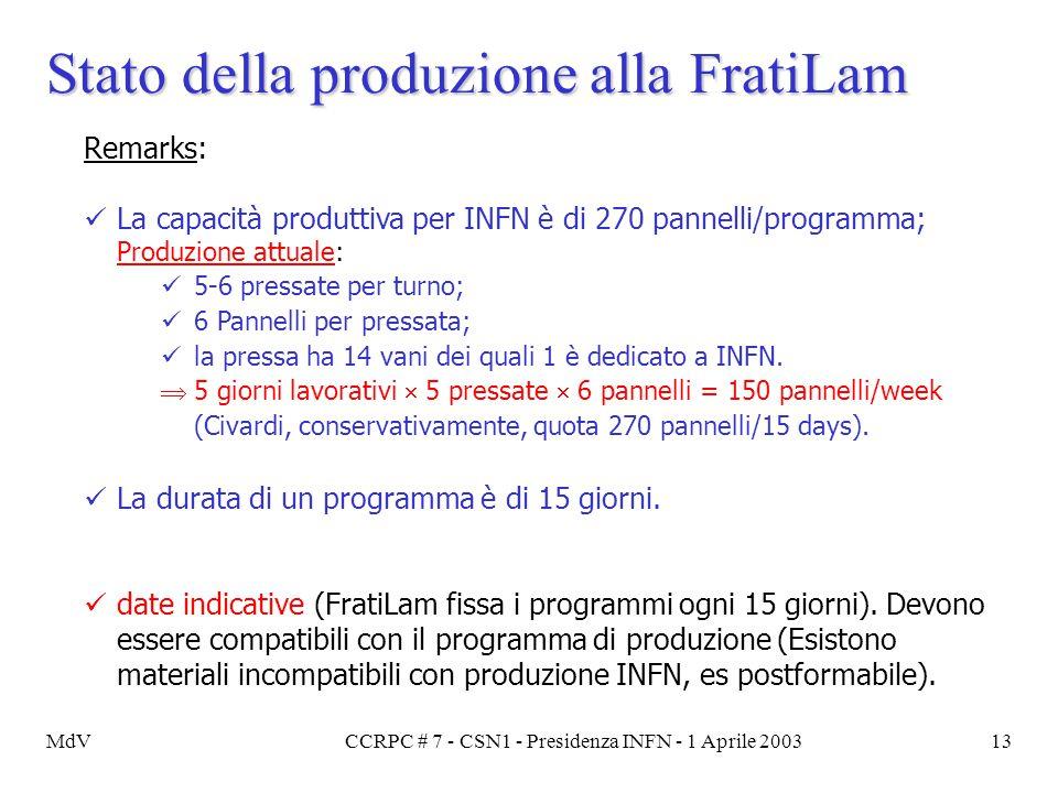 MdVCCRPC # 7 - CSN1 - Presidenza INFN - 1 Aprile 200313 Stato della produzione alla FratiLam Remarks: La capacità produttiva per INFN è di 270 pannell