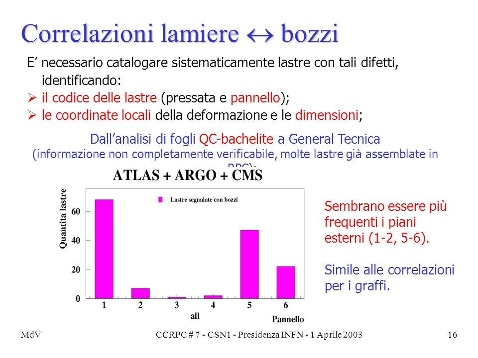 MdVCCRPC # 7 - CSN1 - Presidenza INFN - 1 Aprile 200316 Correlazioni lamiere  bozzi E' necessario catalogare sistematicamente lastre con tali difetti