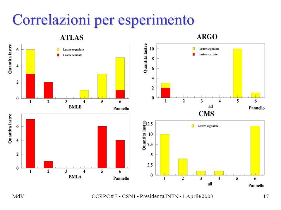 MdVCCRPC # 7 - CSN1 - Presidenza INFN - 1 Aprile 200317 Correlazioni per esperimento