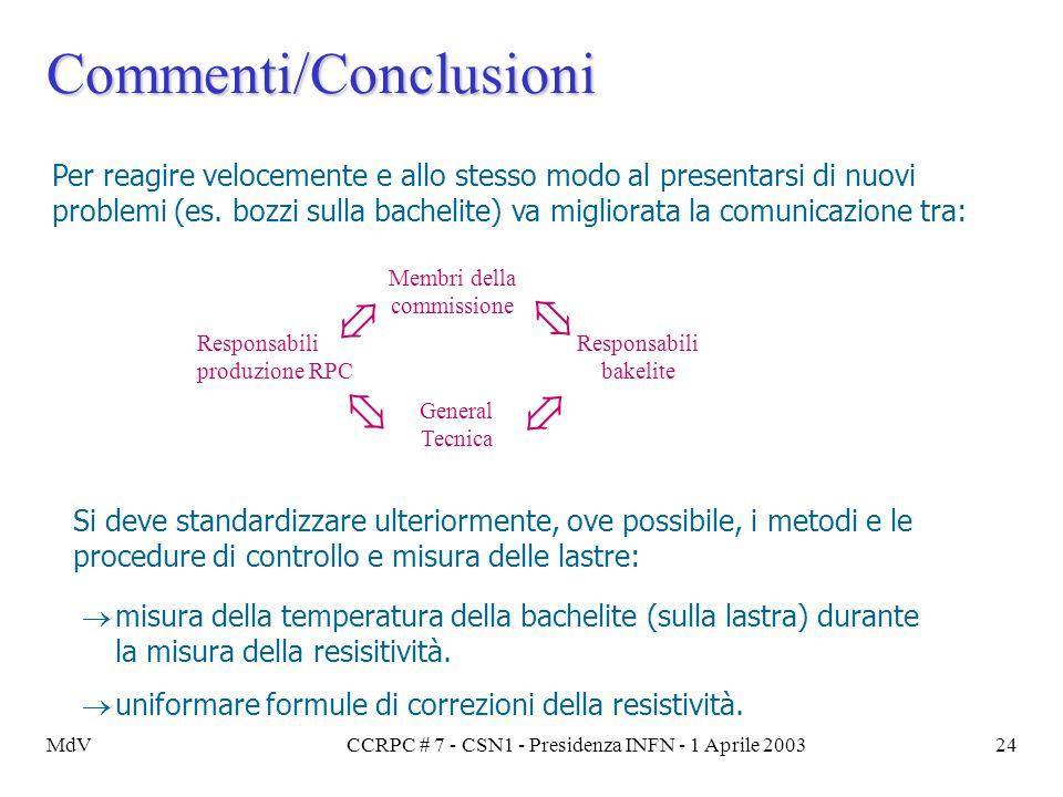 MdVCCRPC # 7 - CSN1 - Presidenza INFN - 1 Aprile 200324 Commenti/Conclusioni Per reagire velocemente e allo stesso modo al presentarsi di nuovi proble