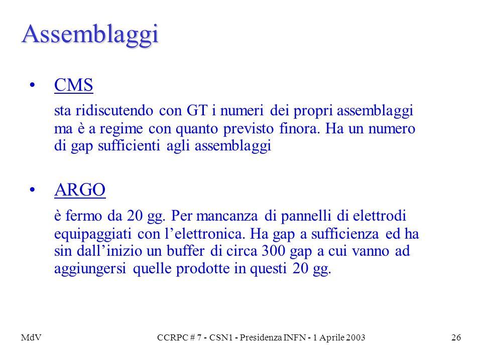 MdVCCRPC # 7 - CSN1 - Presidenza INFN - 1 Aprile 200326 Assemblaggi CMS sta ridiscutendo con GT i numeri dei propri assemblaggi ma è a regime con quan