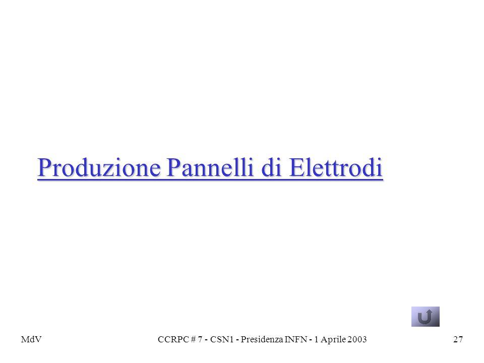 MdVCCRPC # 7 - CSN1 - Presidenza INFN - 1 Aprile 200327 Produzione Pannelli di Elettrodi