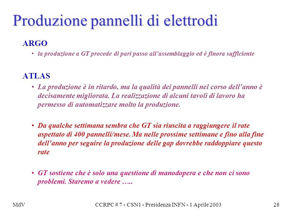 MdVCCRPC # 7 - CSN1 - Presidenza INFN - 1 Aprile 200328 Produzione pannelli di elettrodi ARGO la produzione a GT procede di pari passo all'assemblaggi
