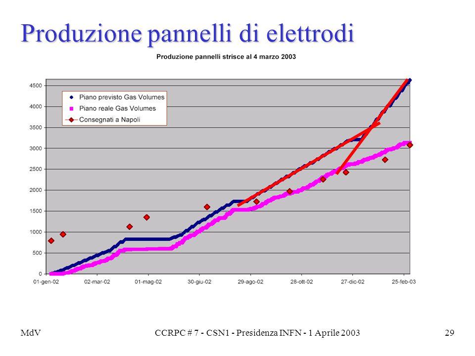 MdVCCRPC # 7 - CSN1 - Presidenza INFN - 1 Aprile 200329 Produzione pannelli di elettrodi