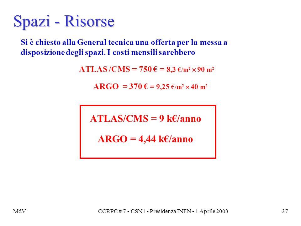 MdVCCRPC # 7 - CSN1 - Presidenza INFN - 1 Aprile 200337 Spazi - Risorse Si è chiesto alla General tecnica una offerta per la messa a disposizione degl