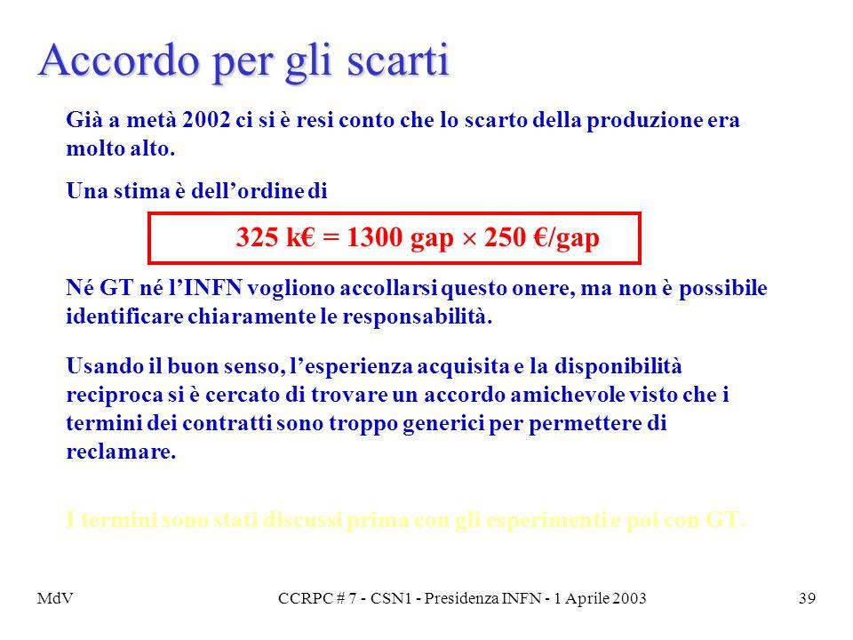 MdVCCRPC # 7 - CSN1 - Presidenza INFN - 1 Aprile 200339 Accordo per gli scarti Già a metà 2002 ci si è resi conto che lo scarto della produzione era m