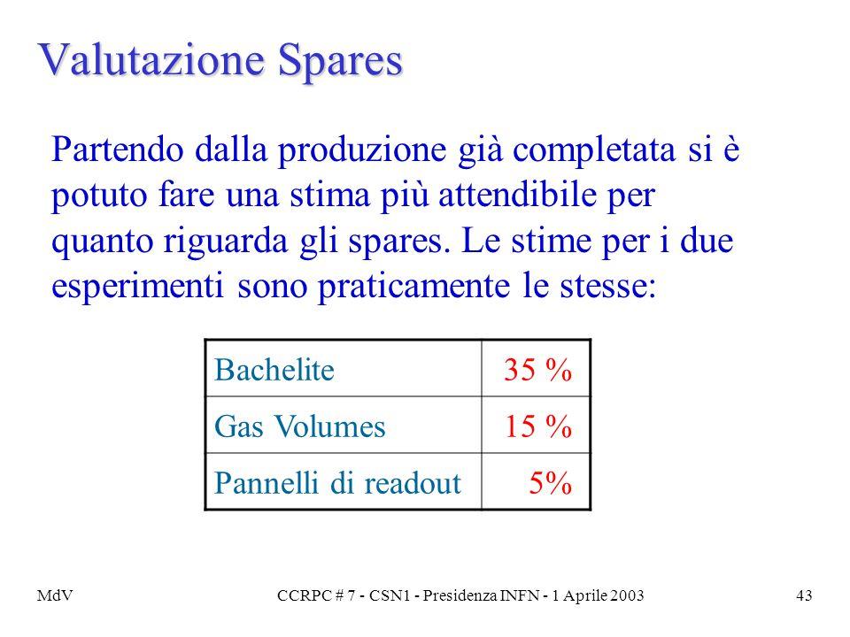 MdVCCRPC # 7 - CSN1 - Presidenza INFN - 1 Aprile 200343 Valutazione Spares Partendo dalla produzione già completata si è potuto fare una stima più att