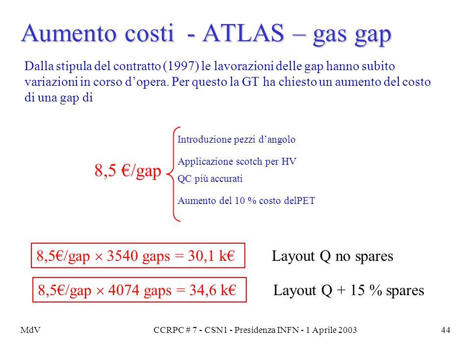 MdVCCRPC # 7 - CSN1 - Presidenza INFN - 1 Aprile 200344 Aumento costi - ATLAS – gas gap Dalla stipula del contratto (1997) le lavorazioni delle gap ha