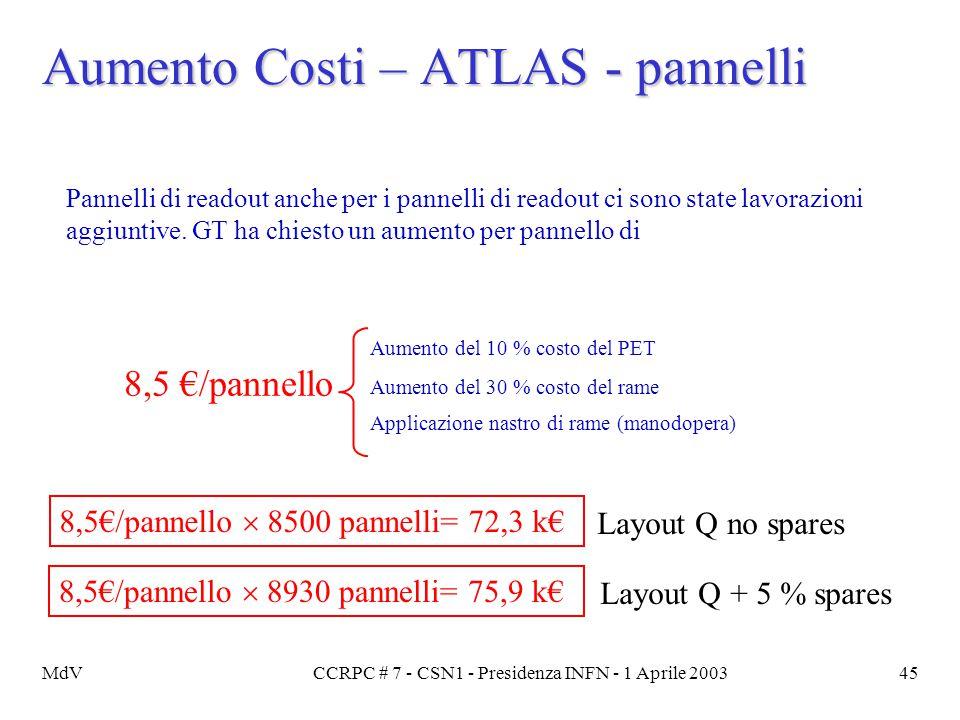 MdVCCRPC # 7 - CSN1 - Presidenza INFN - 1 Aprile 200345 Aumento Costi – ATLAS - pannelli Pannelli di readout anche per i pannelli di readout ci sono s