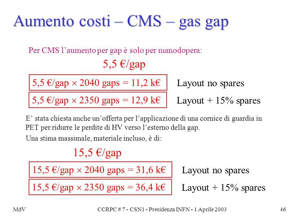 MdVCCRPC # 7 - CSN1 - Presidenza INFN - 1 Aprile 200346 Aumento costi – CMS – gas gap Per CMS l'aumento per gap è solo per manodopera: 5,5 €/gap E' st