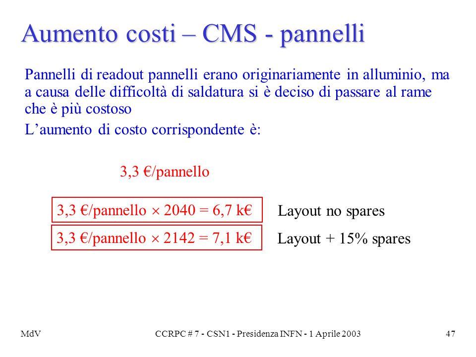 MdVCCRPC # 7 - CSN1 - Presidenza INFN - 1 Aprile 200347 Aumento costi – CMS - pannelli Pannelli di readout pannelli erano originariamente in alluminio