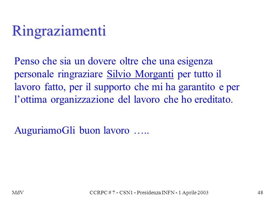 MdVCCRPC # 7 - CSN1 - Presidenza INFN - 1 Aprile 200348 Ringraziamenti Penso che sia un dovere oltre che una esigenza personale ringraziare Silvio Mor