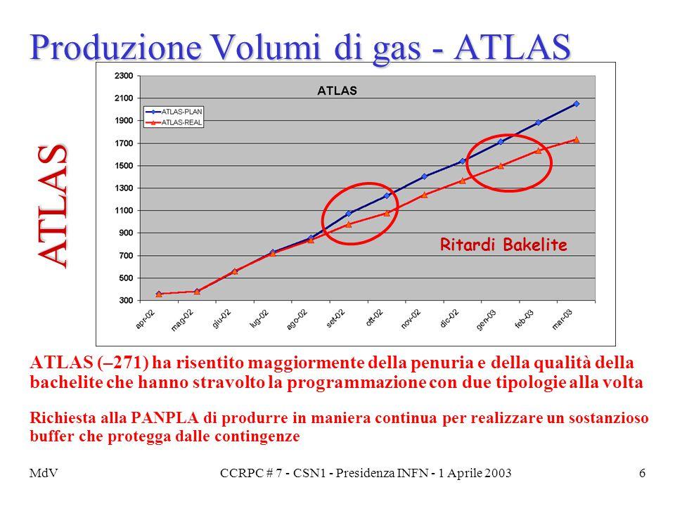 MdVCCRPC # 7 - CSN1 - Presidenza INFN - 1 Aprile 20036 Produzione Volumi di gas - ATLAS ATLAS (–271) ha risentito maggiormente della penuria e della q