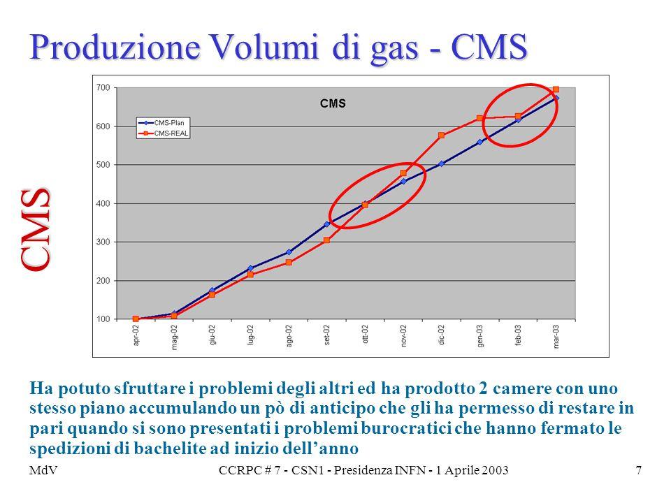 MdVCCRPC # 7 - CSN1 - Presidenza INFN - 1 Aprile 20037 Produzione Volumi di gas - CMS Ha potuto sfruttare i problemi degli altri ed ha prodotto 2 came