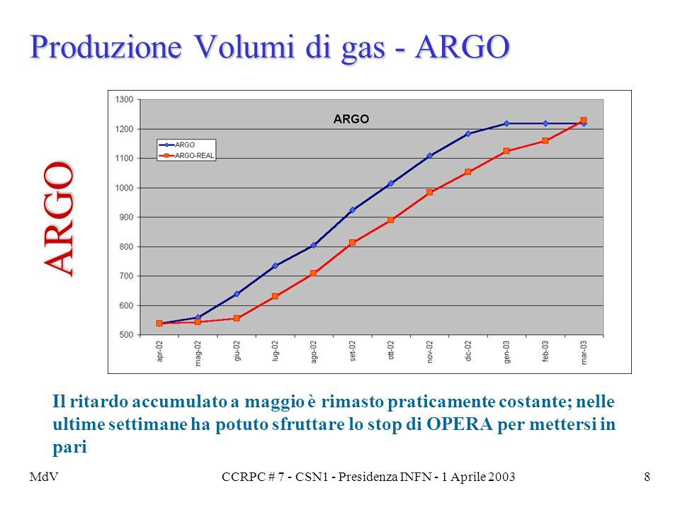 MdVCCRPC # 7 - CSN1 - Presidenza INFN - 1 Aprile 20038 Produzione Volumi di gas - ARGO Il ritardo accumulato a maggio è rimasto praticamente costante;