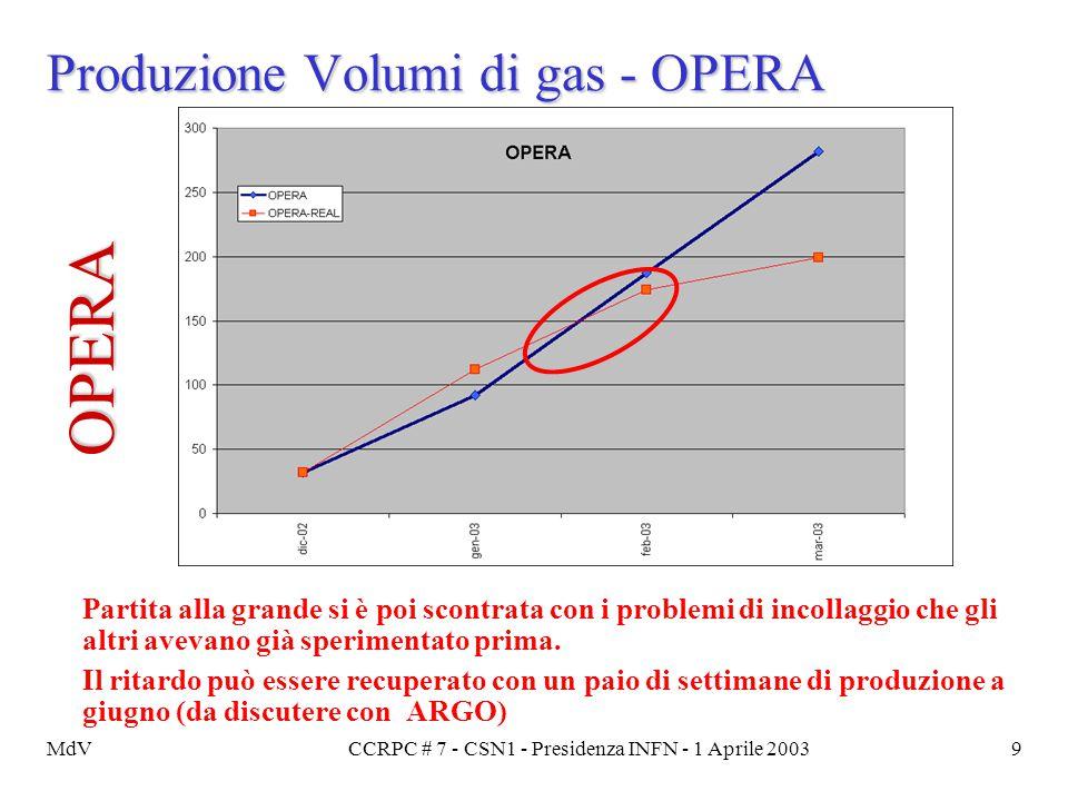 MdVCCRPC # 7 - CSN1 - Presidenza INFN - 1 Aprile 20039 Produzione Volumi di gas - OPERA Partita alla grande si è poi scontrata con i problemi di incol