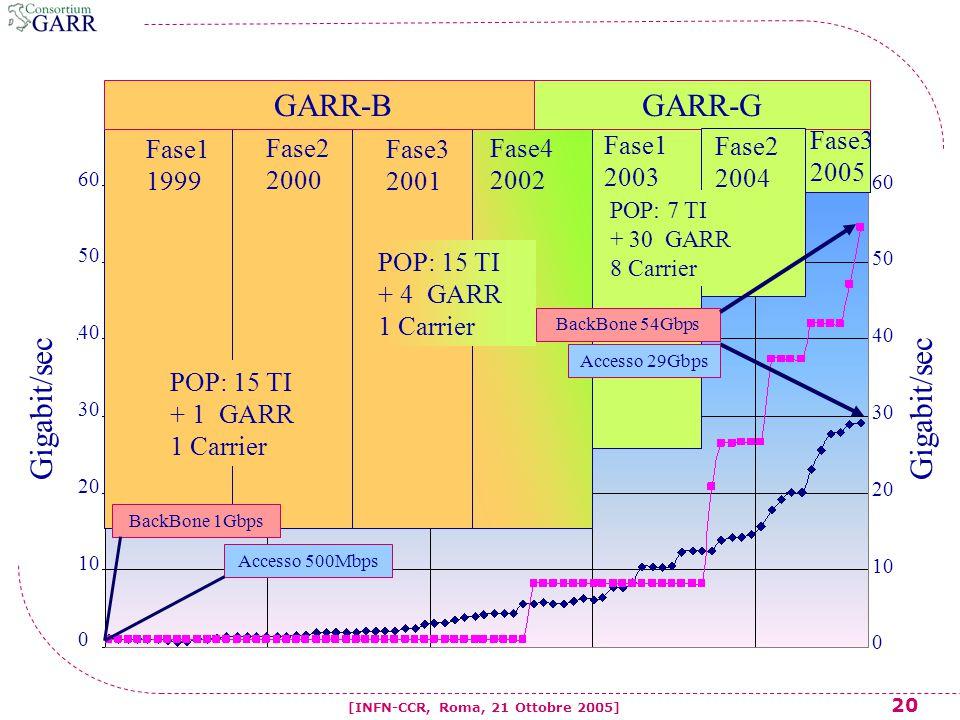 20 [INFN-CCR, Roma, 21 Ottobre 2005] 60 50 40 30 20 10 0 60 50 40 30 20 10 0 Fase1 1999 Fase4 2002 Fase1 2003 Fase2 2000 Fase3 2001 BackBone 54Gbps GARR-BGARR-G Accesso 29Gbps Fase3 2005 POP: 15 TI + 1 GARR 1 Carrier POP: 15 TI + 4 GARR 1 Carrier BackBone 1Gbps Accesso 500Mbps Fase2 2004 POP: 7 TI + 30 GARR 8 Carrier Gigabit/sec