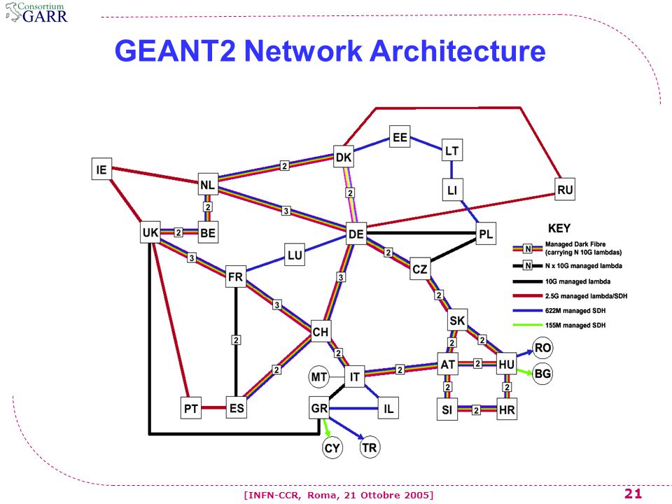 21 [INFN-CCR, Roma, 21 Ottobre 2005] GEANT2 Network Architecture