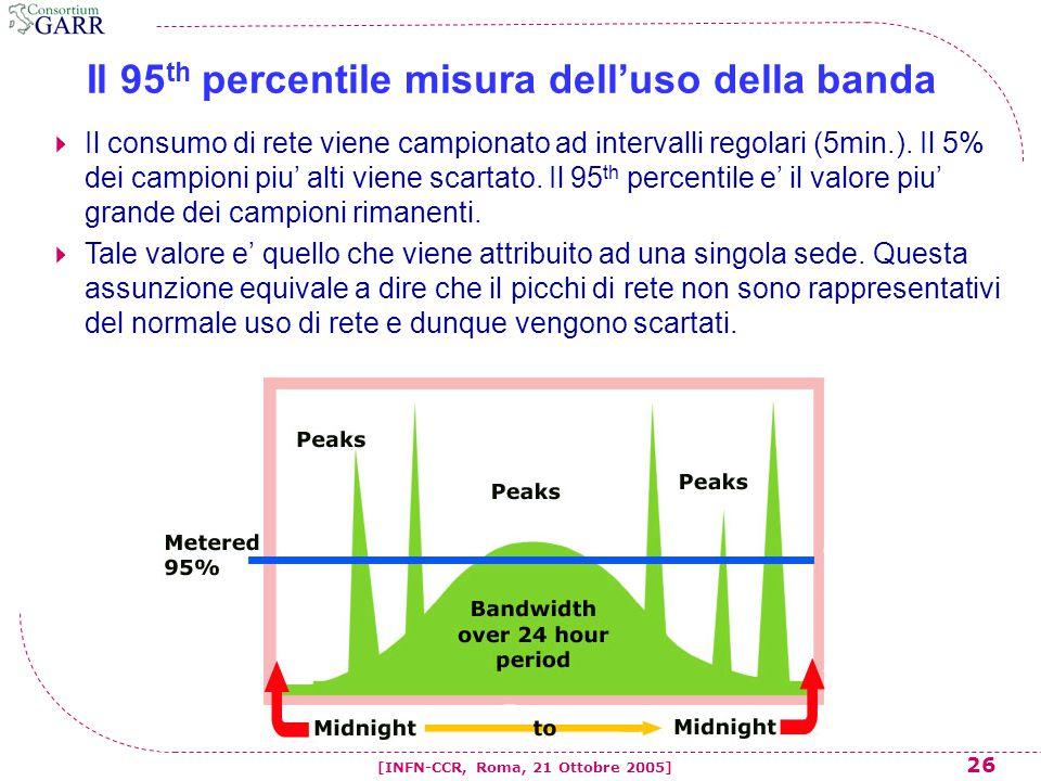 26 [INFN-CCR, Roma, 21 Ottobre 2005] Il 95 th percentile misura dell'uso della banda  Il consumo di rete viene campionato ad intervalli regolari (5mi