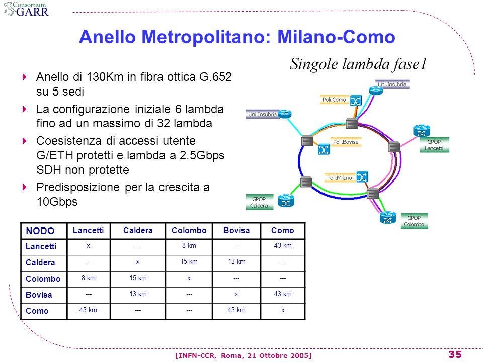 35 [INFN-CCR, Roma, 21 Ottobre 2005] NODO LancettiCalderaColomboBovisaComo Lancetti x---8 km---43 km Caldera ---x15 km13 km--- Colombo 8 km15 kmx--- Bovisa ---13 km---x43 km Como 43 km--- 43 kmx Anello Metropolitano: Milano-Como  Anello di 130Km in fibra ottica G.652 su 5 sedi  La configurazione iniziale 6 lambda fino ad un massimo di 32 lambda  Coesistenza di accessi utente G/ETH protetti e lambda a 2.5Gbps SDH non protette  Predisposizione per la crescita a 10Gbps