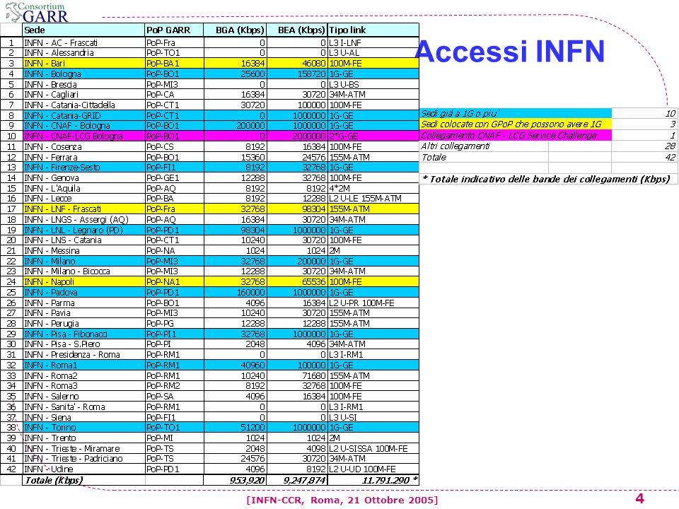 25 [INFN-CCR, Roma, 21 Ottobre 2005] LCG / Tier1 testing activity  LCG 2*GbE  INFN Tier1  GEANT