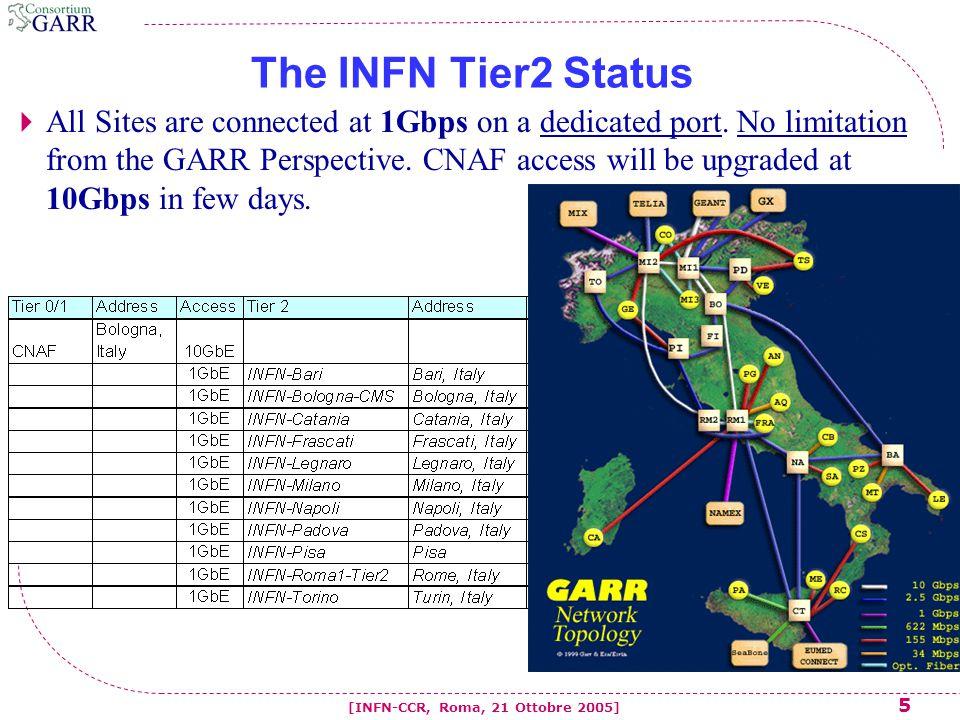 26 [INFN-CCR, Roma, 21 Ottobre 2005] Il 95 th percentile misura dell'uso della banda  Il consumo di rete viene campionato ad intervalli regolari (5min.).