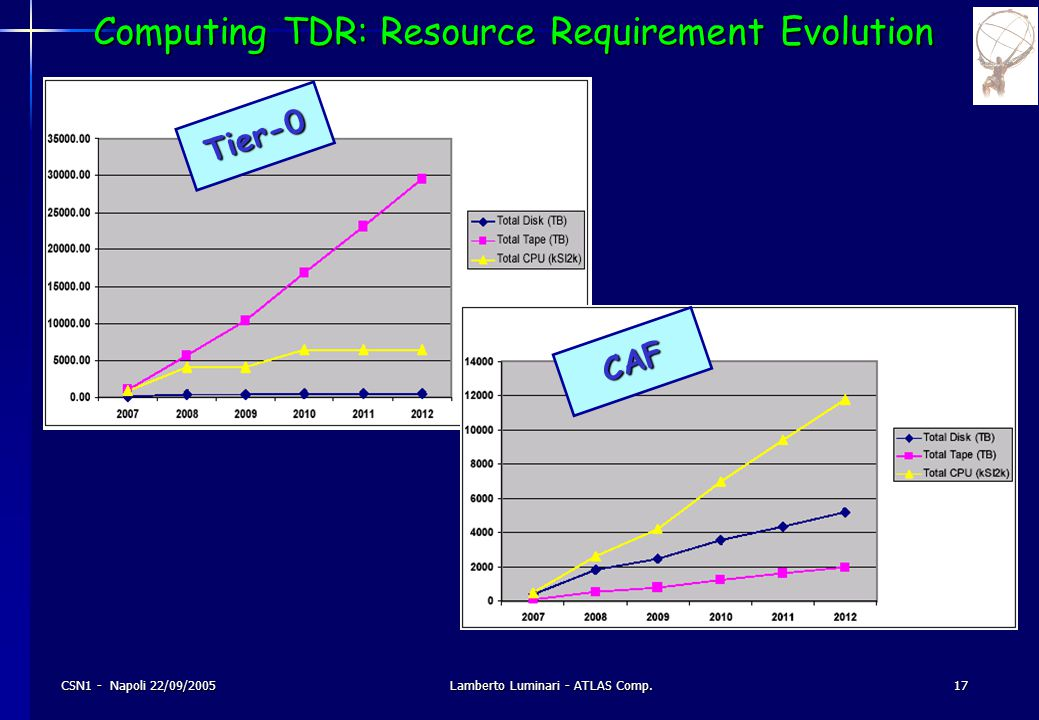 CSN1 - Napoli 22/09/2005Lamberto Luminari - ATLAS Comp.17 Computing TDR: Resource Requirement Evolution Tier-0 CAF