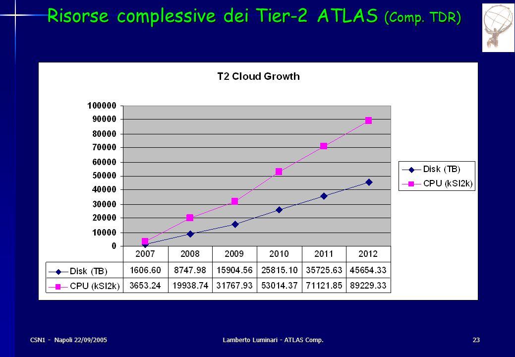 CSN1 - Napoli 22/09/2005Lamberto Luminari - ATLAS Comp.23 Risorse complessive dei Tier-2 ATLAS (Comp.