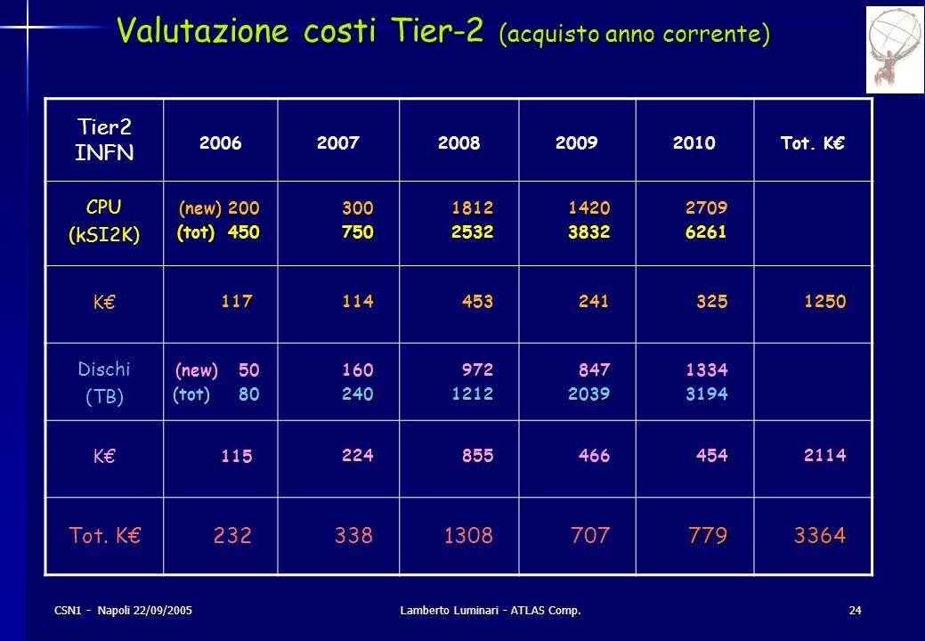 CSN1 - Napoli 22/09/2005Lamberto Luminari - ATLAS Comp.24 Valutazione costi Tier-2 (acquisto anno corrente) Tier2 INFN 20062007200820092010 Tot.