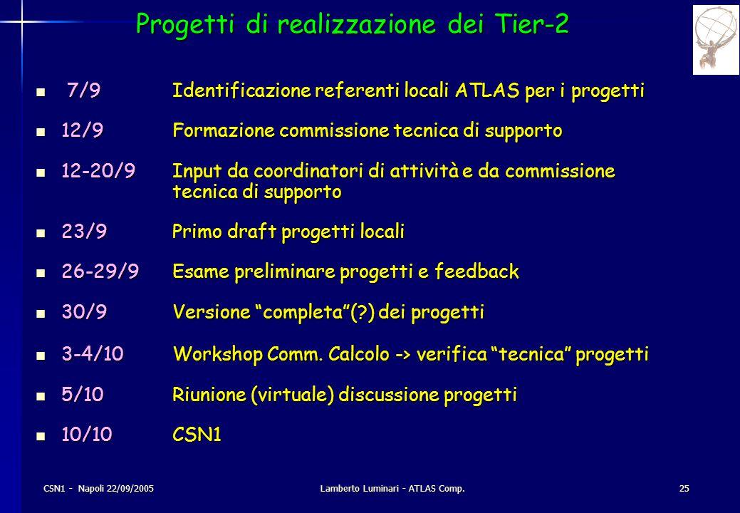 CSN1 - Napoli 22/09/2005Lamberto Luminari - ATLAS Comp.25 Progetti di realizzazione dei Tier-2 7/9Identificazione referenti locali ATLAS per i progetti 7/9Identificazione referenti locali ATLAS per i progetti 12/9Formazione commissione tecnica di supporto 12/9Formazione commissione tecnica di supporto 12-20/9Input da coordinatori di attività e da commissione tecnica di supporto 12-20/9Input da coordinatori di attività e da commissione tecnica di supporto 23/9Primo draft progetti locali 23/9Primo draft progetti locali 26-29/9Esame preliminare progetti e feedback 26-29/9Esame preliminare progetti e feedback 30/9Versione completa ( ) dei progetti 30/9Versione completa ( ) dei progetti 3-4/10Workshop Comm.