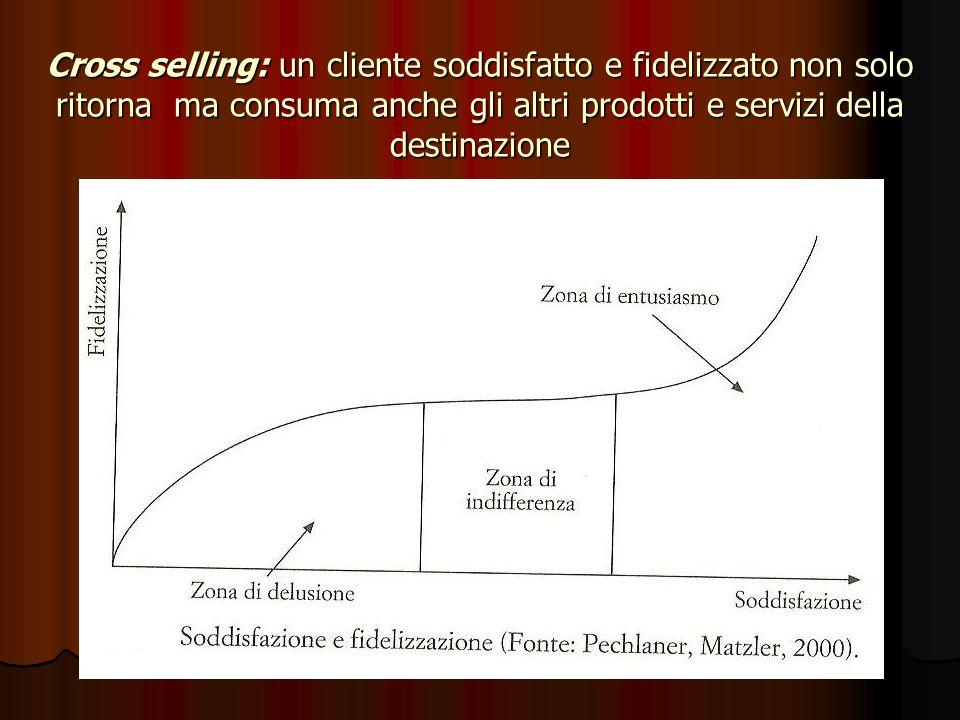 Cross selling: un cliente soddisfatto e fidelizzato non solo ritorna ma consuma anche gli altri prodotti e servizi della destinazione