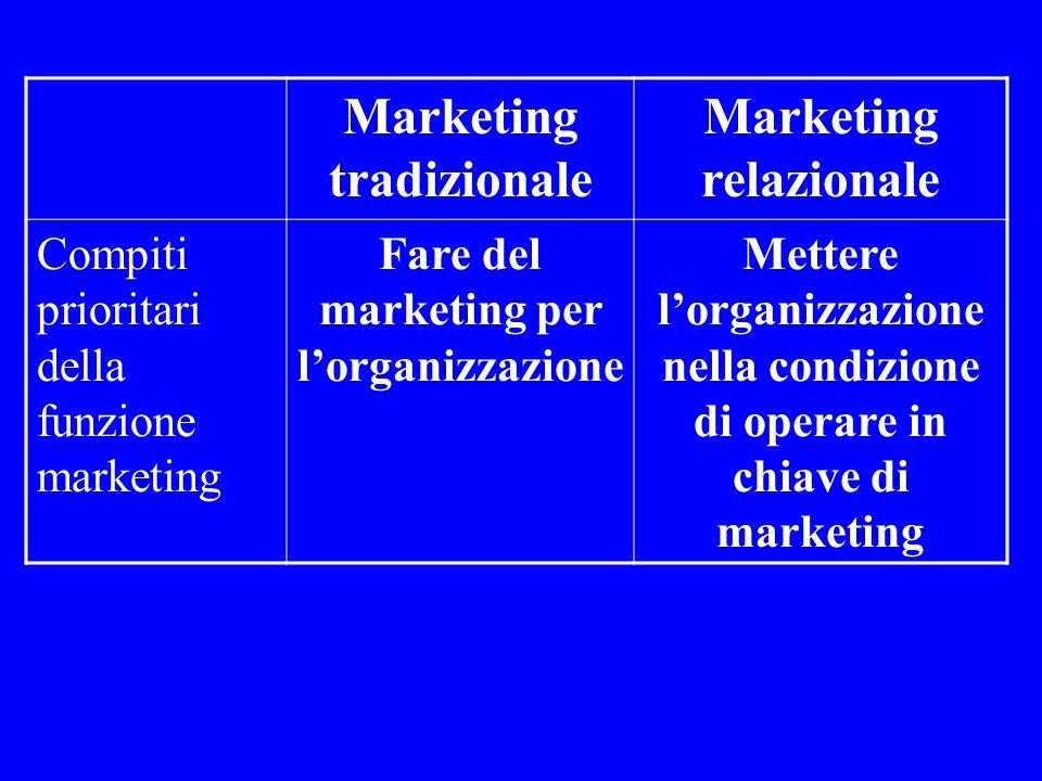 Marketing tradizionale Marketing relazionale Compiti prioritari della funzione marketing Fare del marketing per l'organizzazione Mettere l'organizzazione nella condizione di operare in chiave di marketing