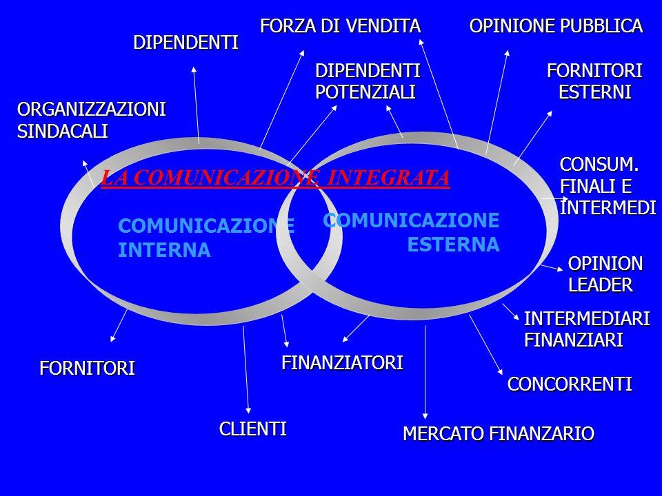 COMUNICAZIONE INTERNA COMUNICAZIONE ESTERNA FINANZIATORI CLIENTI FORNITORI ORGANIZZAZIONISINDACALI DIPENDENTI FORZA DI VENDITA DIPENDENTIPOTENZIALI OPINIONE PUBBLICA FORNITORIESTERNI CONSUM.
