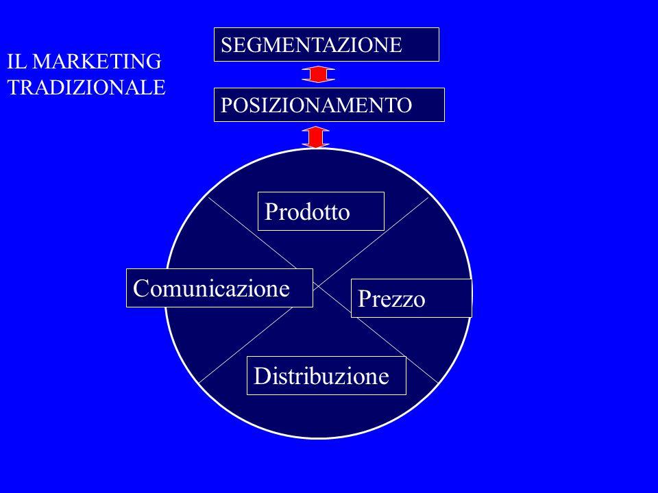 Prodotto Prezzo Distribuzione Comunicazione SEGMENTAZIONE POSIZIONAMENTO IL MARKETING TRADIZIONALE