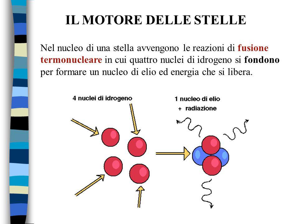 IL MOTORE DELLE STELLE Nel nucleo di una stella avvengono le reazioni di fusione termonucleare in cui quattro nuclei di idrogeno si fondono per formar