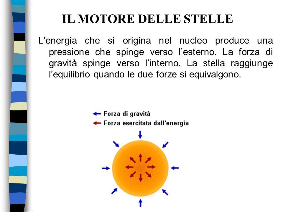 L'energia che si origina nel nucleo produce una pressione che spinge verso l'esterno. La forza di gravità spinge verso l'interno. La stella raggiunge