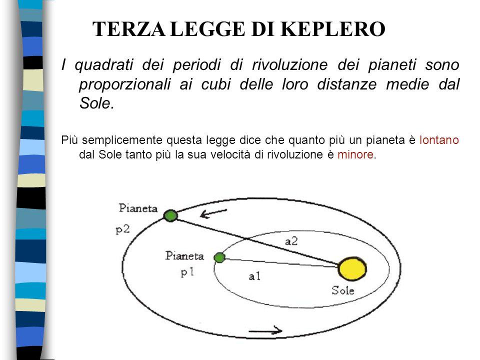 I quadrati dei periodi di rivoluzione dei pianeti sono proporzionali ai cubi delle loro distanze medie dal Sole. Più semplicemente questa legge dice c