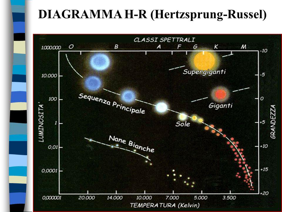 DIAGRAMMA H-R (Hertzsprung-Russel)