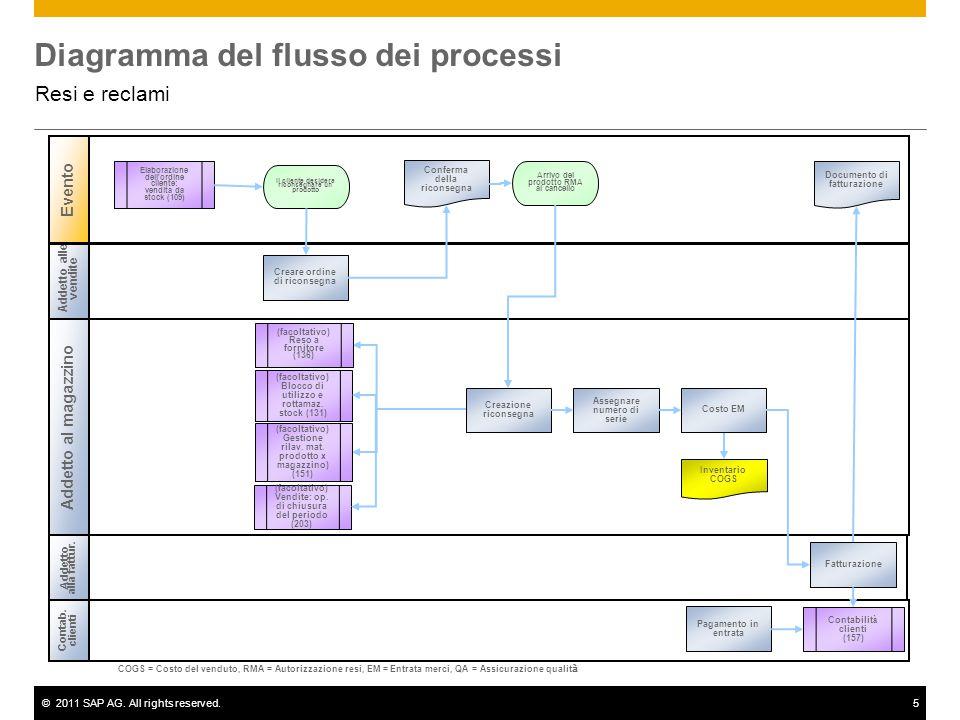 ©2011 SAP AG. All rights reserved.5 Diagramma del flusso dei processi Resi e reclami Addetto alle vendite Addetto al magazzino Evento Contab. clienti