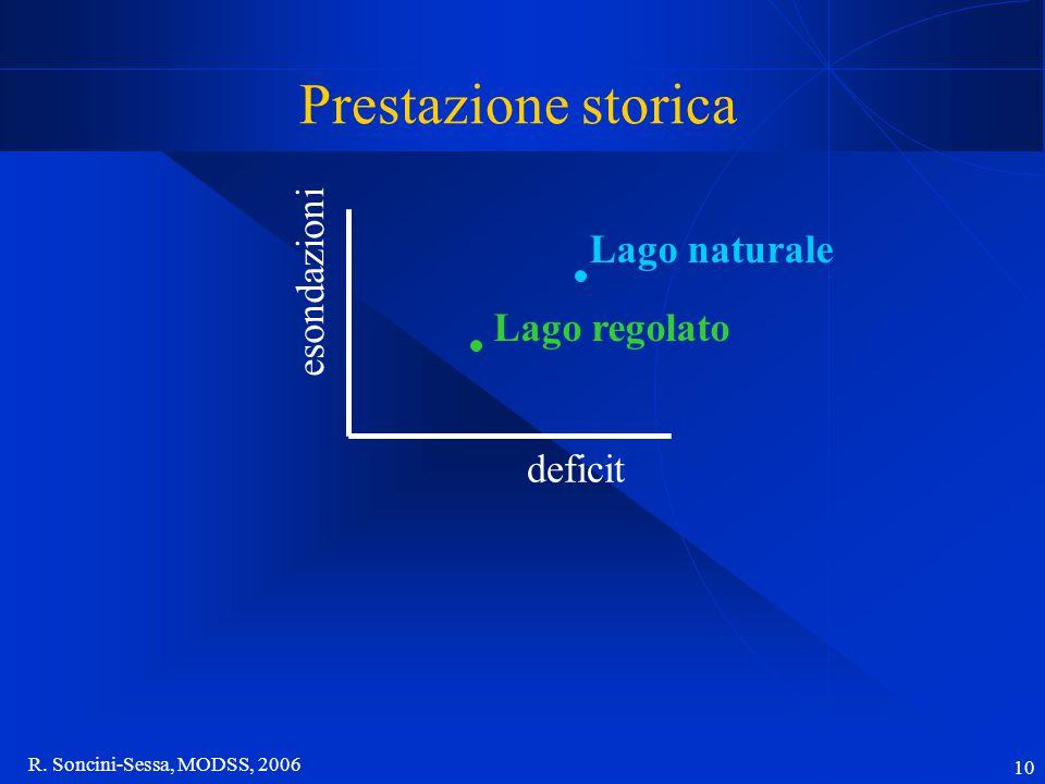 R. Soncini-Sessa, MODSS, 2006 10 Prestazione storica Lago naturale Lago regolato esondazioni deficit