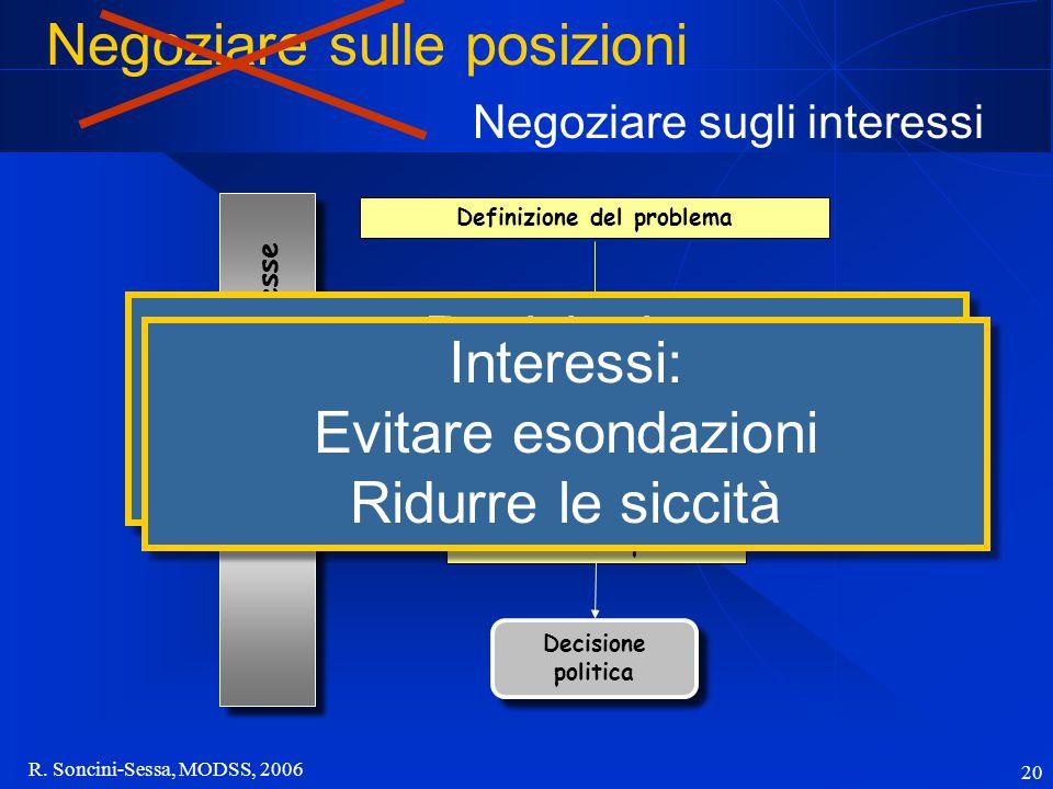 R. Soncini-Sessa, MODSS, 2006 20... Modello... Proposta Portatori di interesse Consultazione pubblica Definizione del problema Posizioni: Voglio sbanc