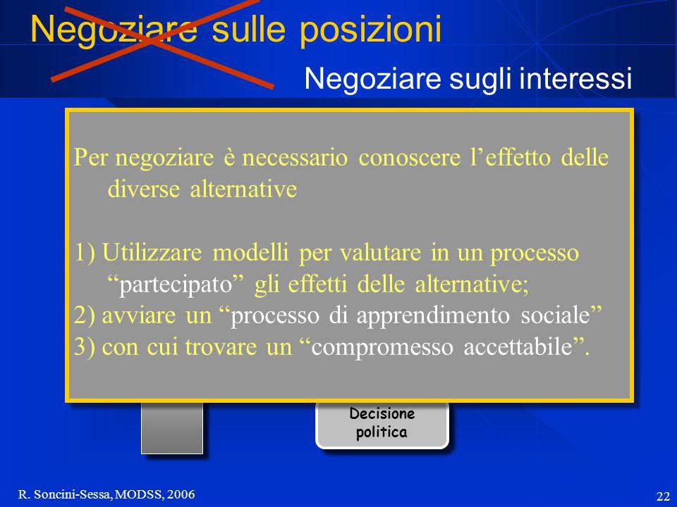 R. Soncini-Sessa, MODSS, 2006 22... Modello... Proposta Portatori di interesse Consultazione pubblica Definizione del problema Decisione politica Nego