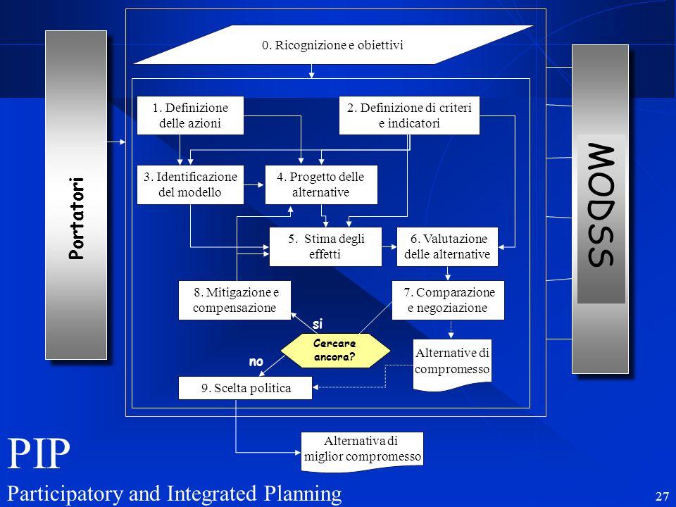 R. Soncini-Sessa, MODSS, 2006 27 Portatori 0. Ricognizione e obiettivi 1. Definizione delle azioni 2. Definizione di criteri e indicatori 3. Identific