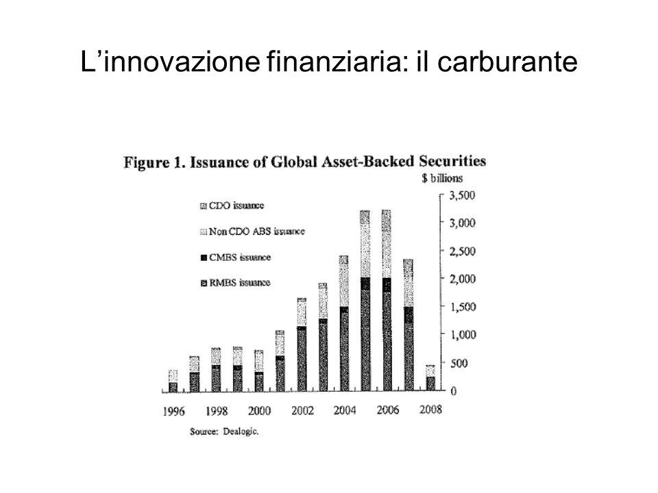 15 L'innovazione finanziaria: il carburante