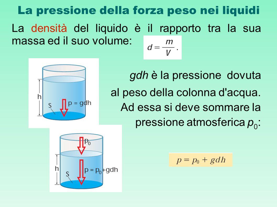 La pressione della forza peso nei liquidi La densità del liquido è il rapporto tra la sua massa ed il suo volume: gdh è la pressione dovuta al peso de