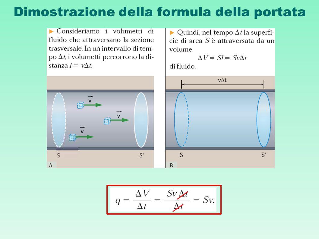 Dimostrazione della formula della portata
