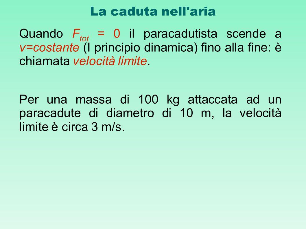 La caduta nell'aria Quando F tot = 0 il paracadutista scende a v=costante (I principio dinamica) fino alla fine: è chiamata velocità limite. Per una m